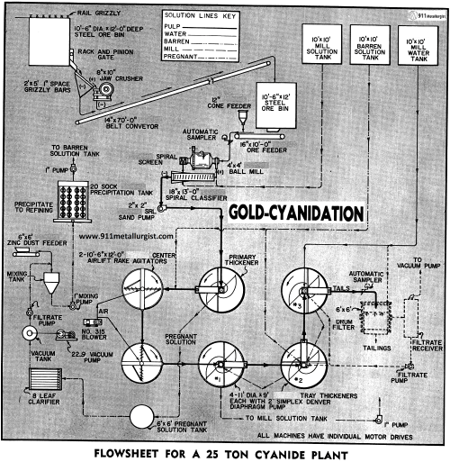 small resolution of gold leaching process