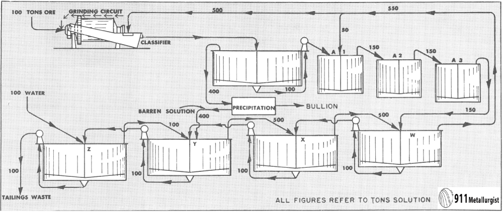 medium resolution of the problem with continuous counter current decantation