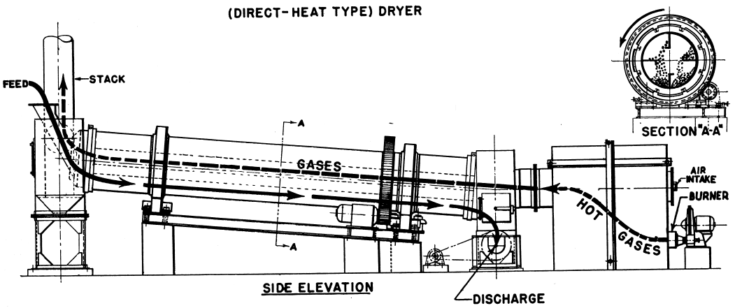 Rotary Dryer Design & Working Principle