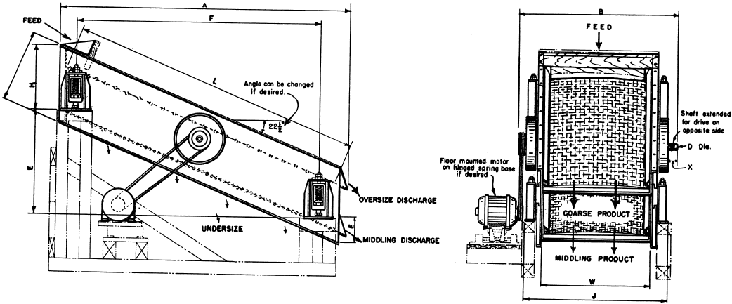Vibrating Screen Working Principle