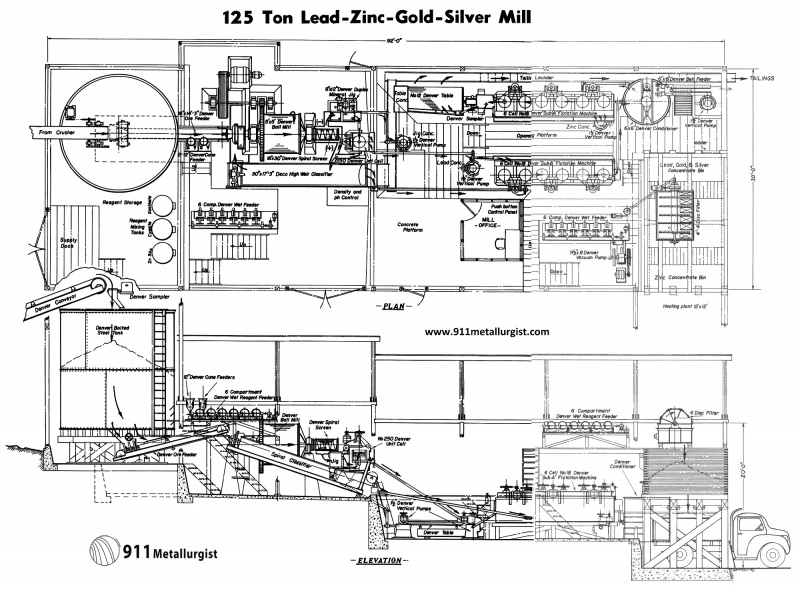 copyright architectural drawings and diagram hot water cylinder thermostat wiring layout of a small lead zinc silver gold processing plant | mineral & metallurgy