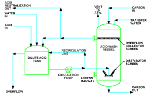 Washing Activated Carbon