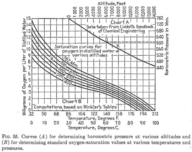 Effect of Altitude & Pressure on Gold Leaching Kinetics