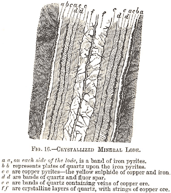 Classification of Rocks and Minerals