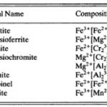 Introduction List of Most Common Carbonate Minerals