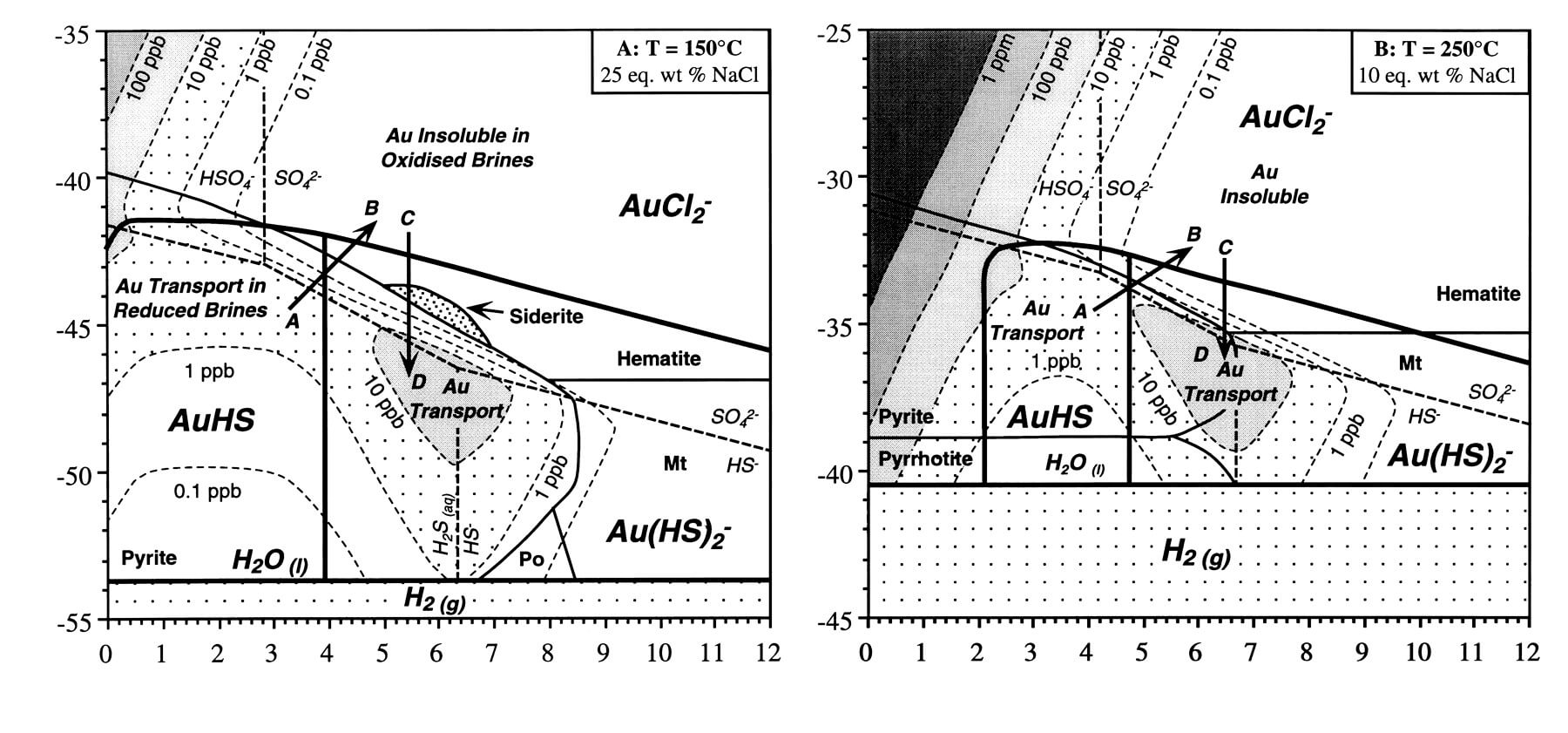 hight resolution of gold alloy phase diagram
