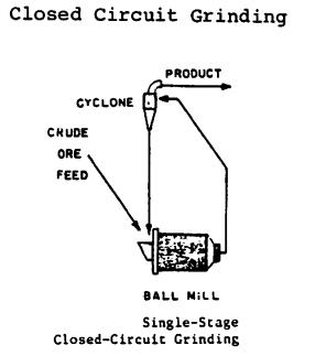 Closed Circuit Grinding VS Open Circuit Grinding