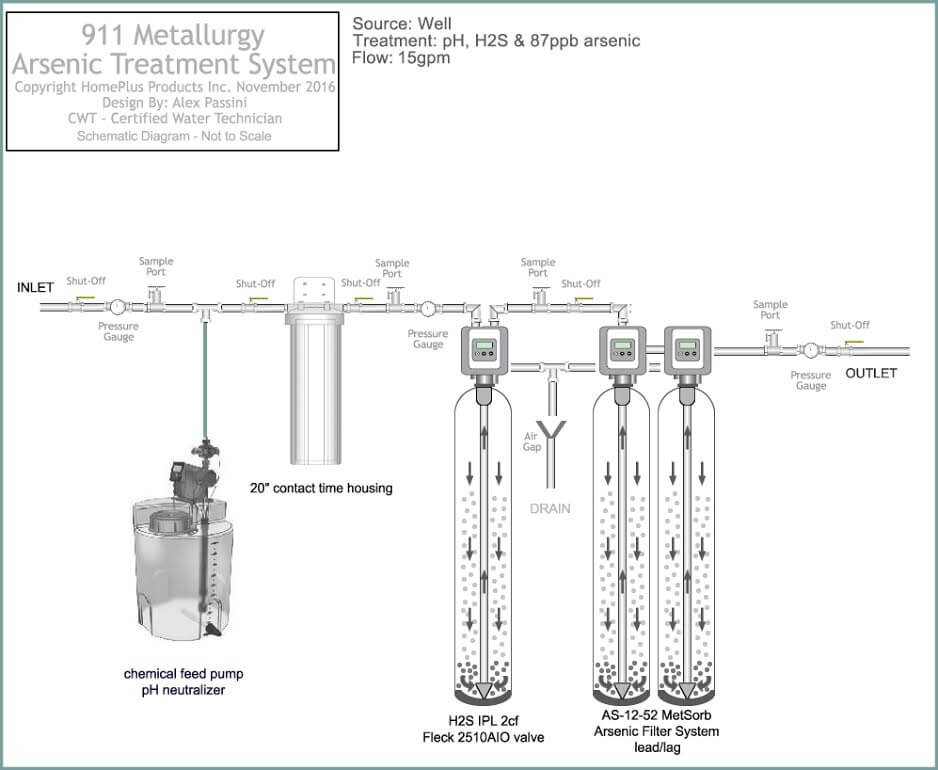 Industrial Water Treatment Systems & Process Flow Diagram
