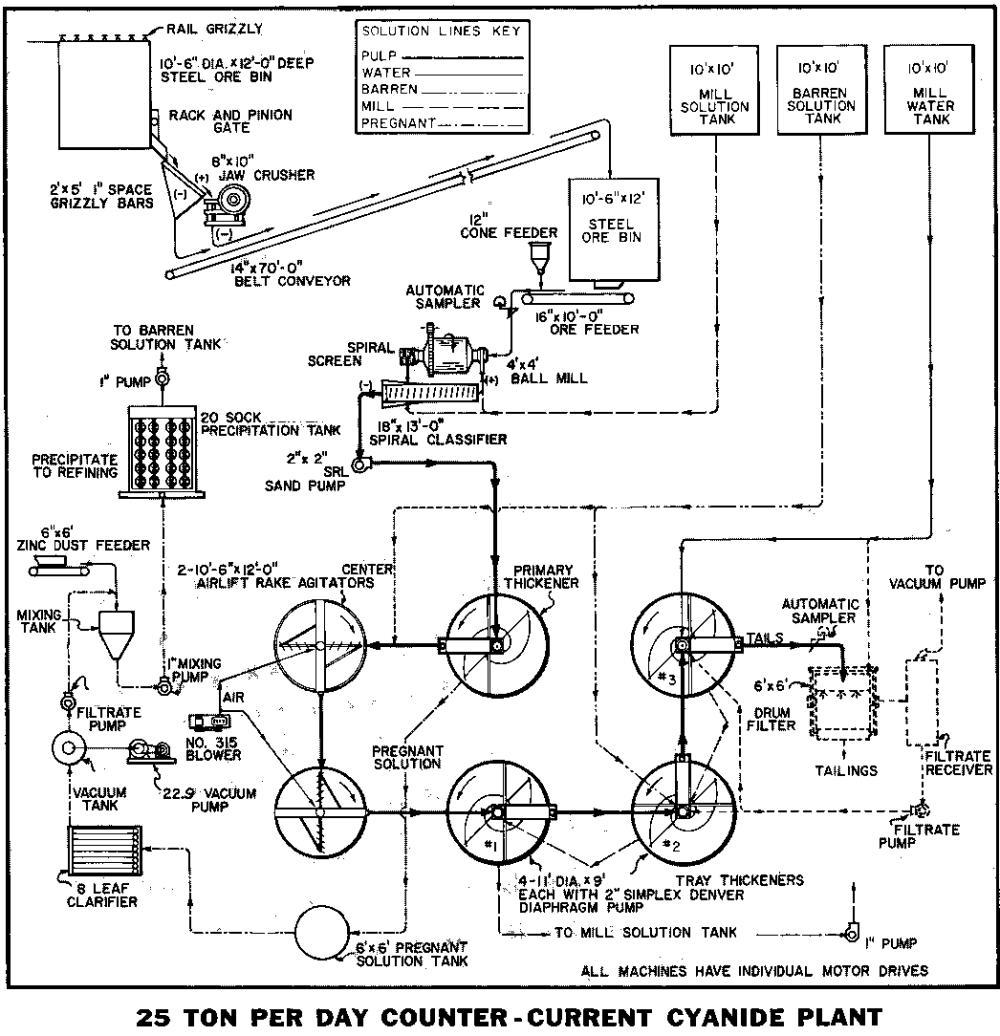 medium resolution of  grinding flotation counter current
