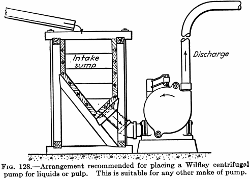 Mining Tailings Pumps