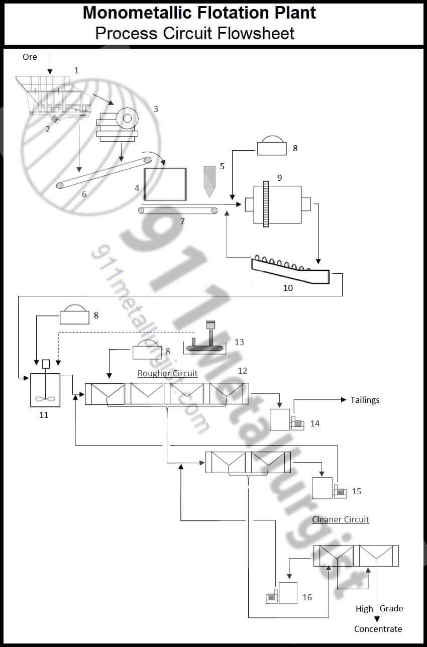 Buy a plete flotation process plant