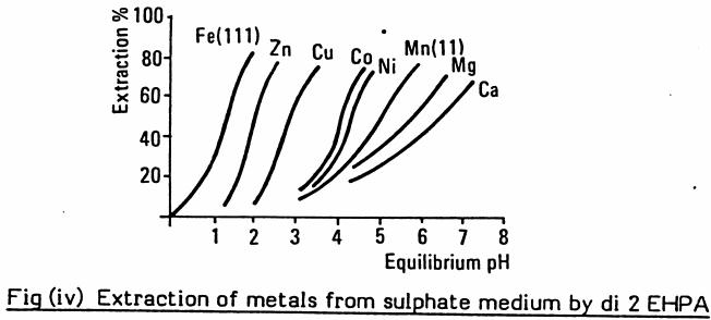 Solvent Extraction Plants: Thiele Diagram & Theoretical