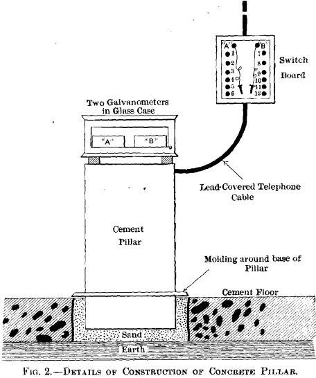 Adjustable Thermo-Electric Pyrometer