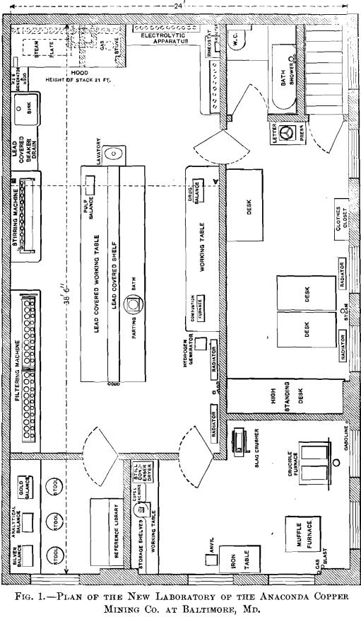 Assay Laboratory Supplies & Lab Design