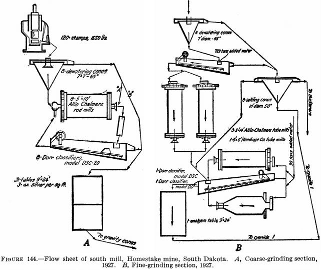 Mobile Ball Mill Diagram
