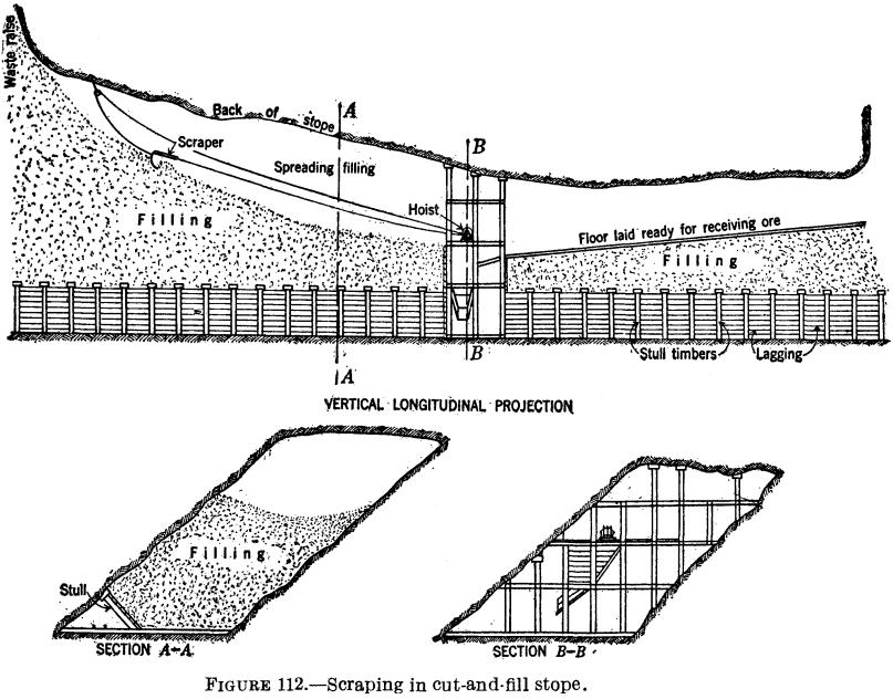 Underground Stoping Practice & Methods