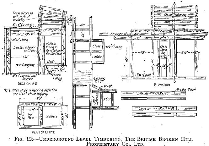Vertical Shaft Underground Mining Diagram. Engine. Auto