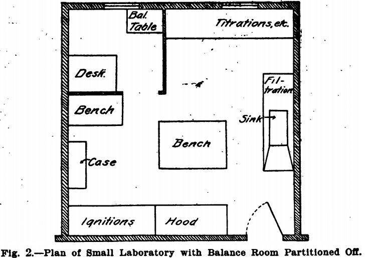 Analytical Laboratory Design & Equipment