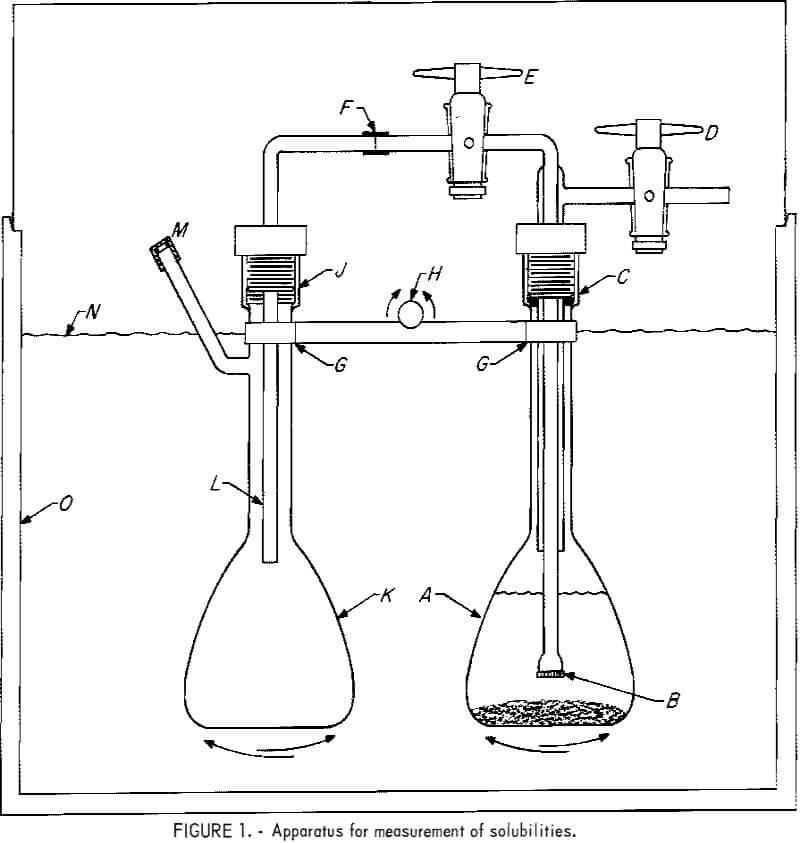 Aluminum Chloride Solubility