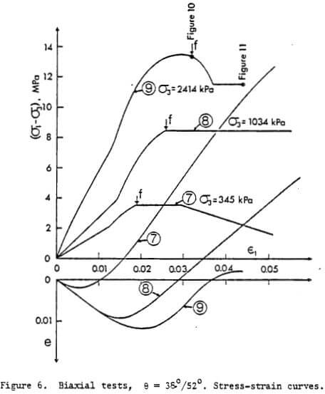Biaxial Compression Tests
