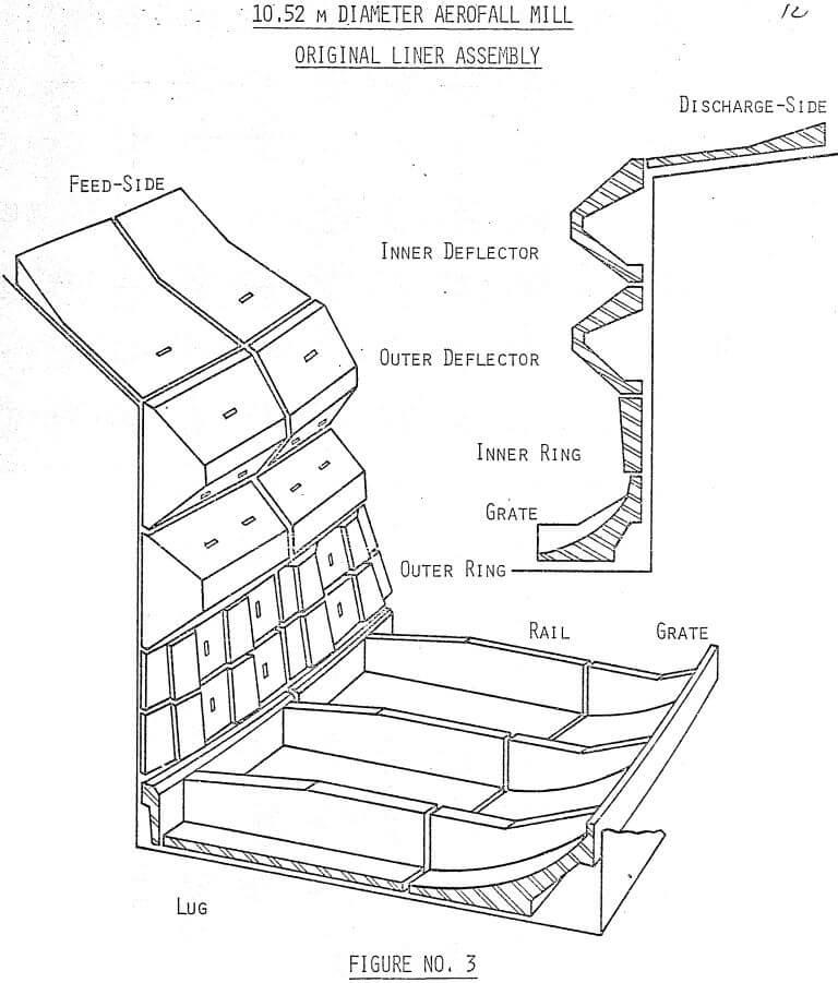 Aerofall Mill Liner Design