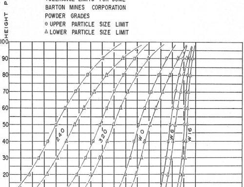 Ammonia Carbon Dioxide Process