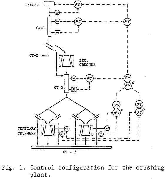 Intelligent Supervisory System in Crushing Plant