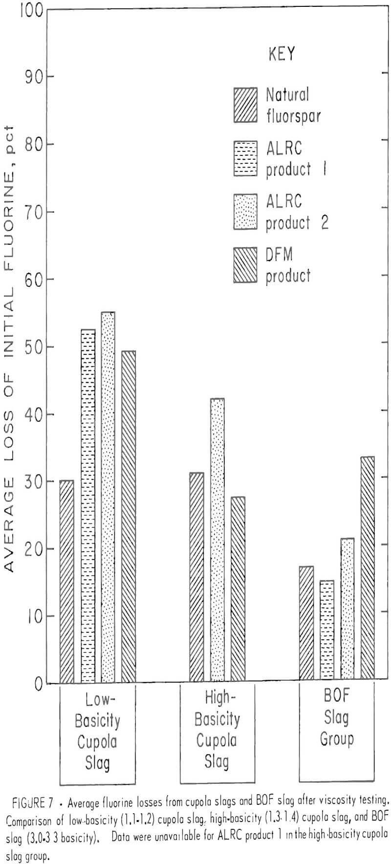 hight resolution of fluorspar flux average fluorine loss
