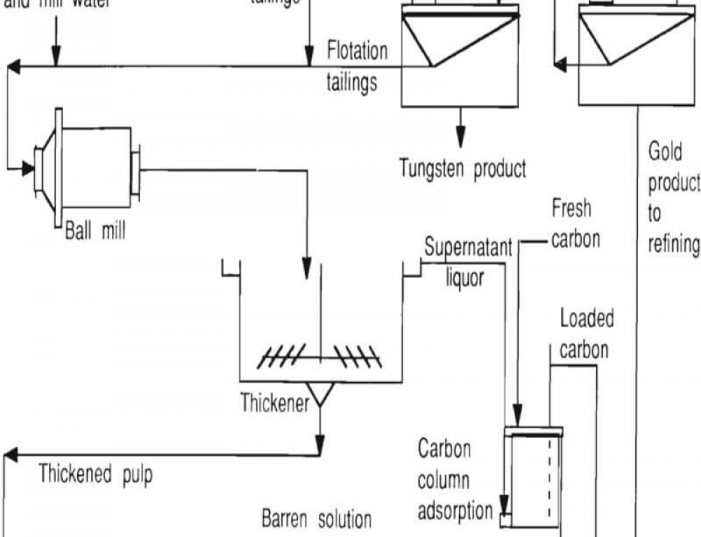 Column Leach Test Procedure & Variables