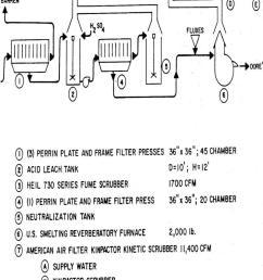 hydrochloric acid leaching of merrill crowe precipitate before fusion refining furnace [ 800 x 1569 Pixel ]