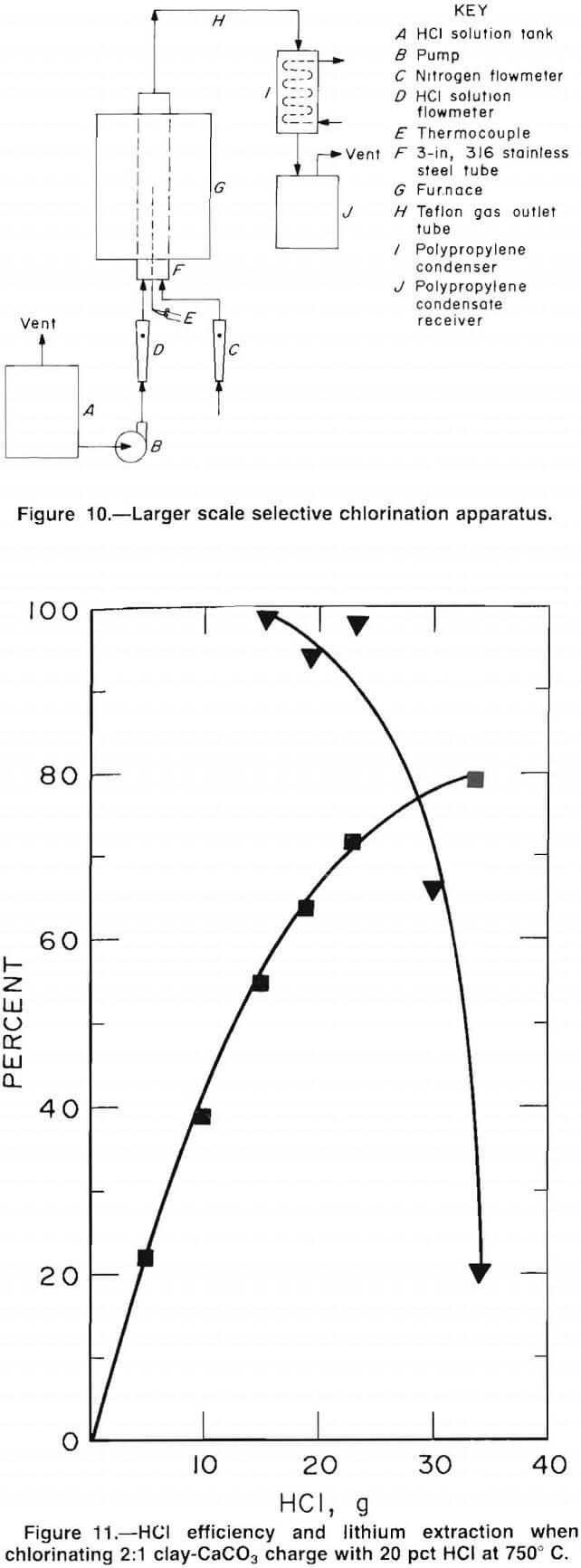 medium resolution of lithium hcl efficiency