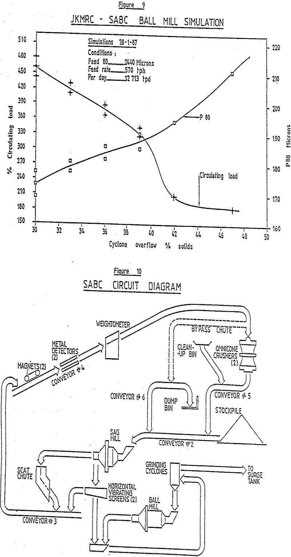 SABC Grinding Circuit