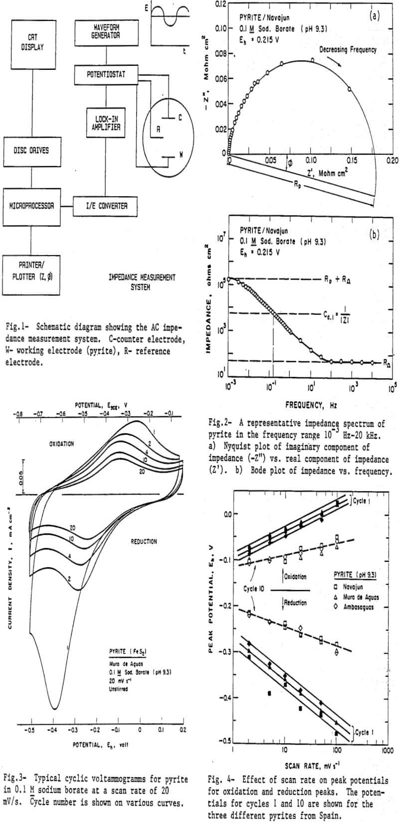 hight resolution of pyrite oxidation effect of scan rate