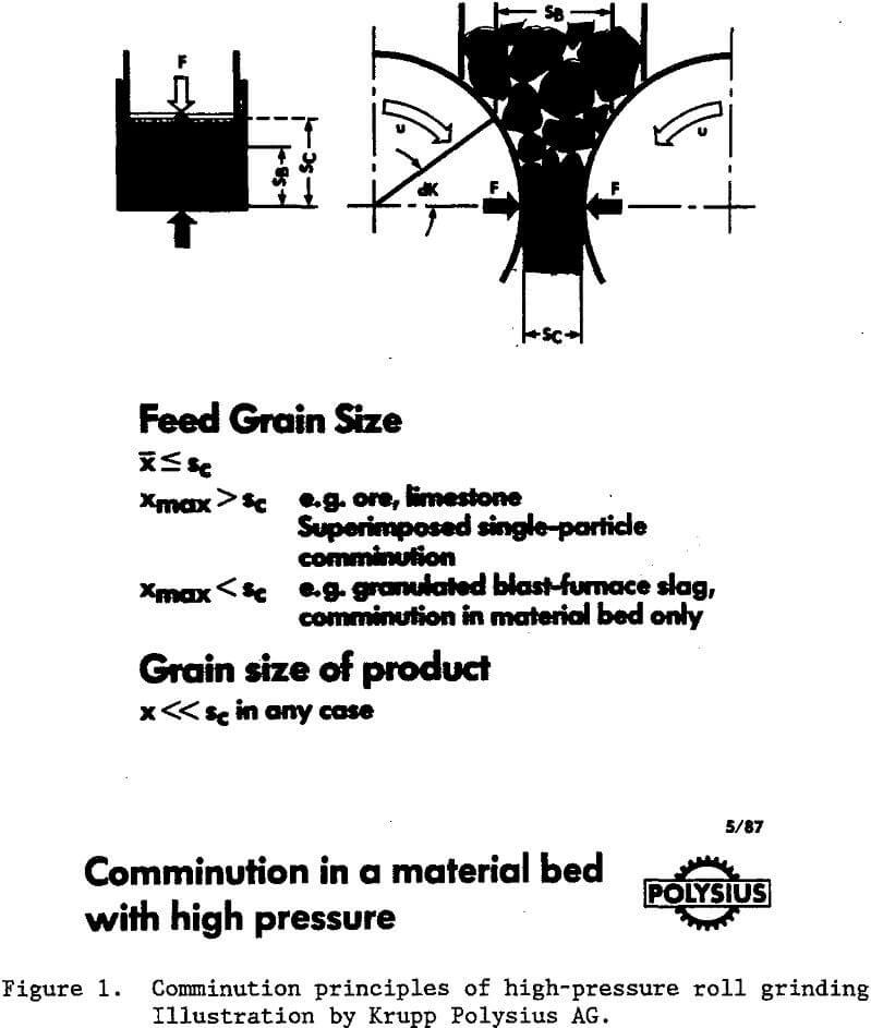 HPGR High Pressure Grinding Rolls