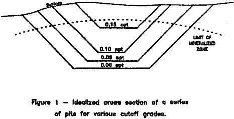 Open-Pit Mining Methods