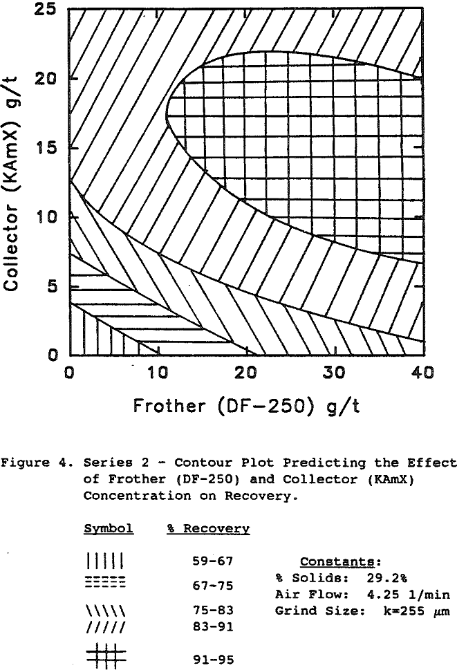 Effect of Collector & Frother Concentration on Copper