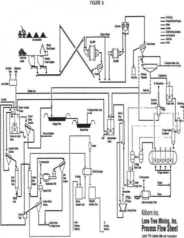 Low Temperature Pressure Oxidation
