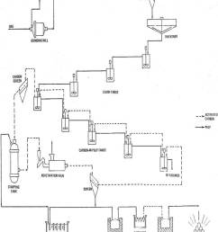 carbon in pulp process flowsheet [ 800 x 1047 Pixel ]