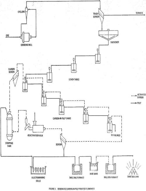 small resolution of carbon in pulp process flowsheet