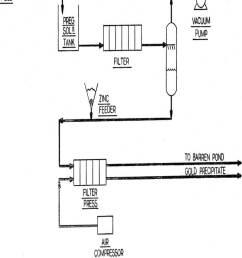 cyanide heap leach solutions merrill crowe precipitation flowsheet [ 800 x 1054 Pixel ]