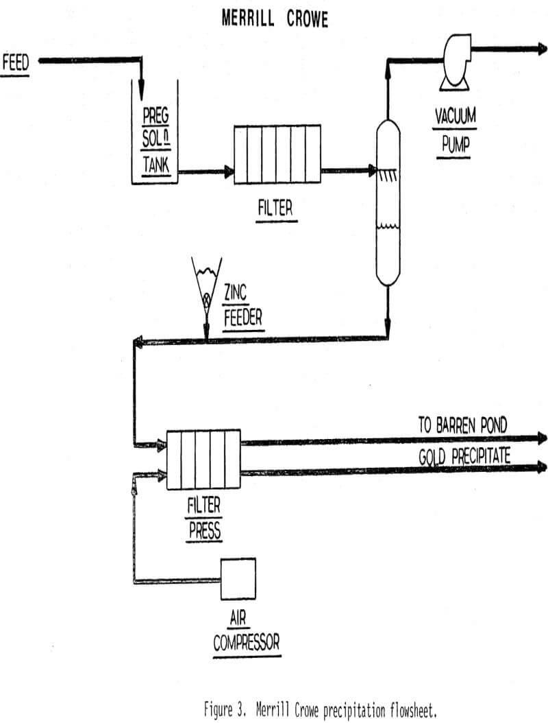 hight resolution of cyanide heap leach solutions merrill crowe precipitation flowsheet