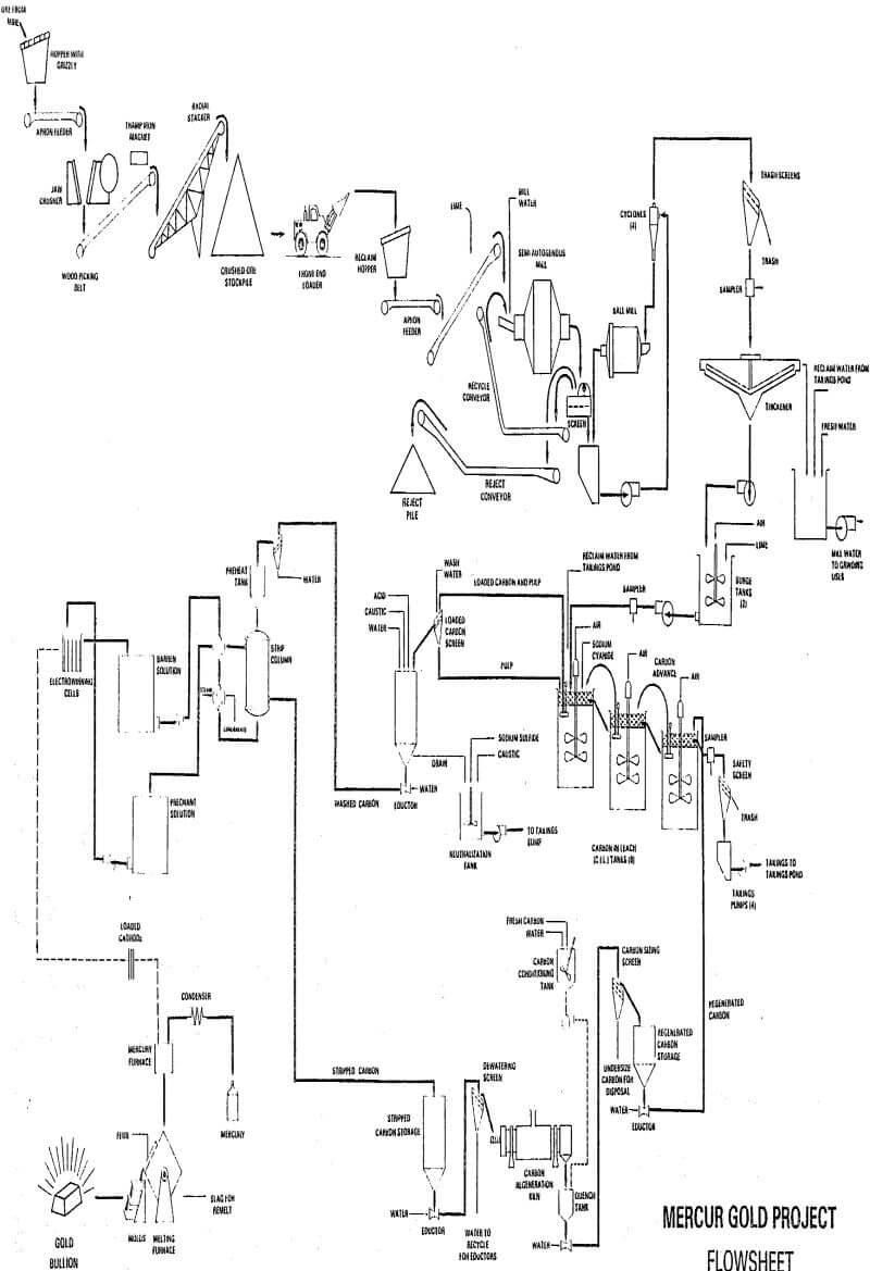 medium resolution of gold project ore processing plant engineering design