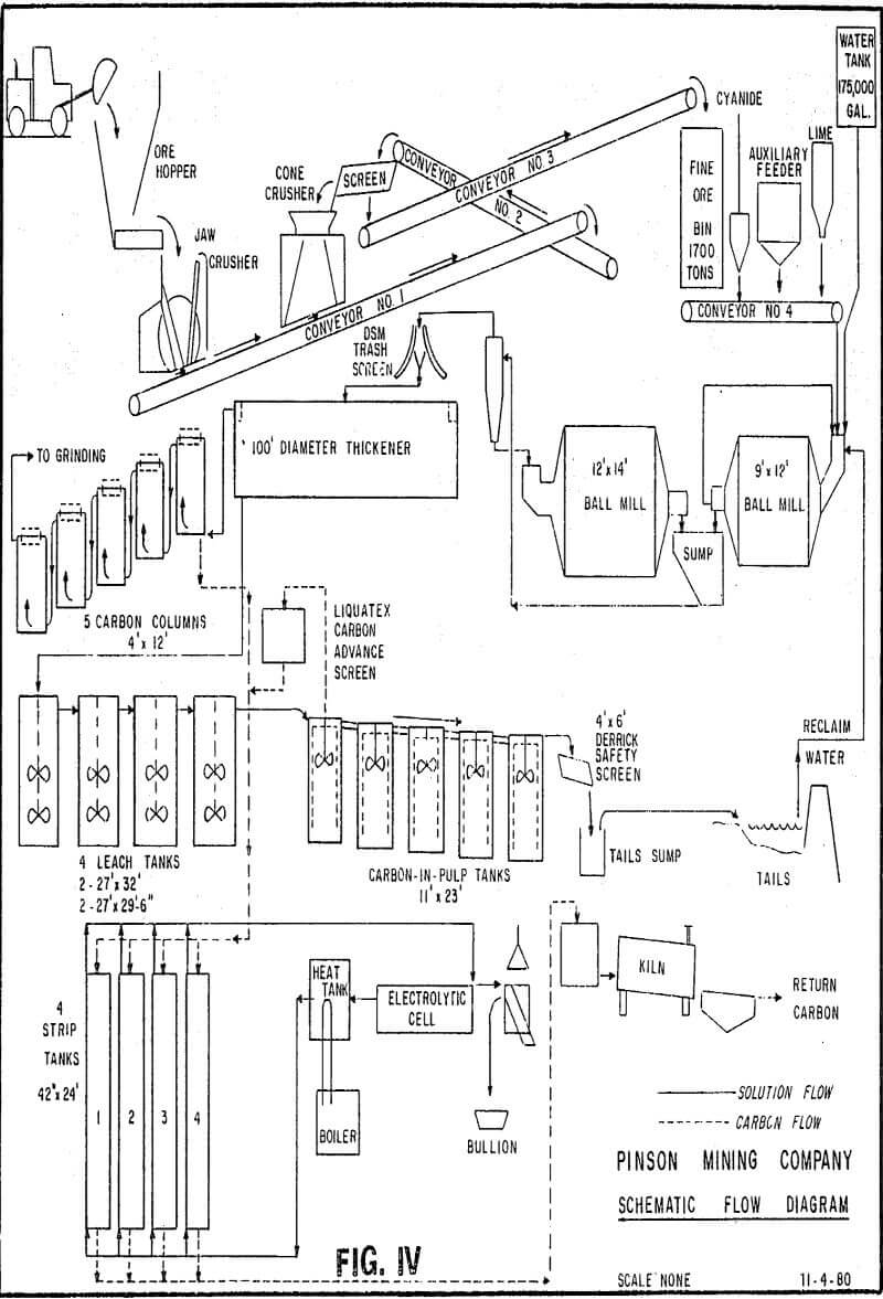 SX Solvent Extraction Process Principles Theory