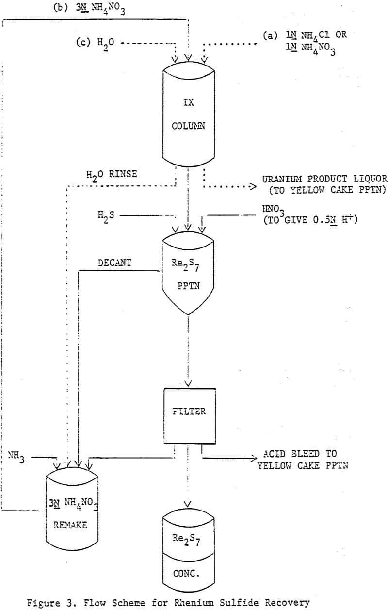 hight resolution of diagram of rhenium