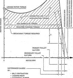 belt conveyor drives ac squirrel cage induction motor speed torque curve  [ 800 x 1090 Pixel ]