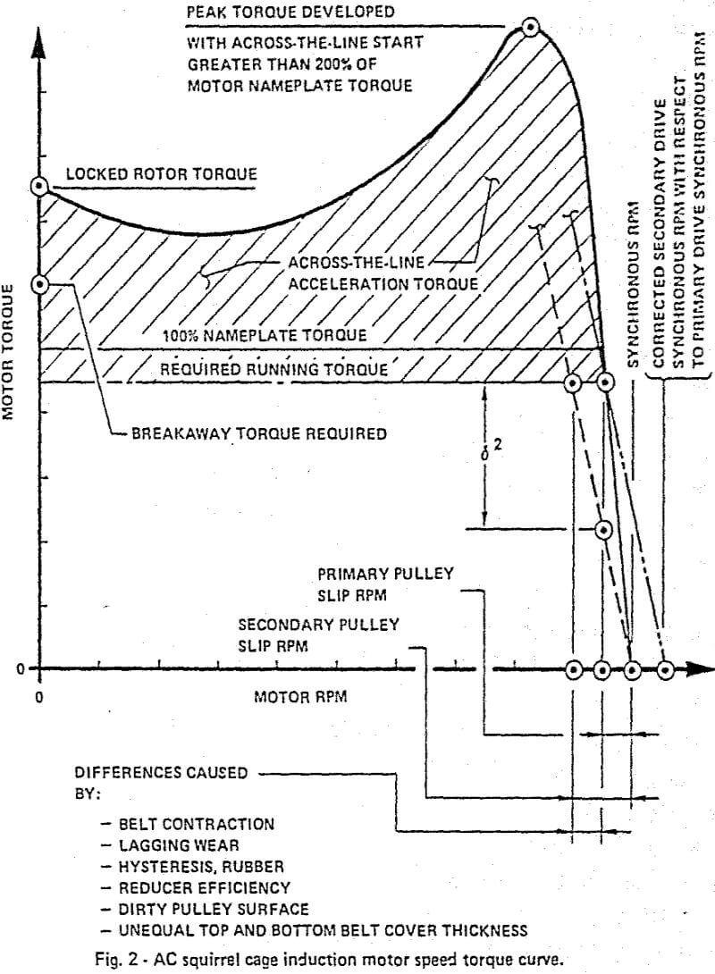 medium resolution of belt conveyor drives ac squirrel cage induction motor speed torque curve