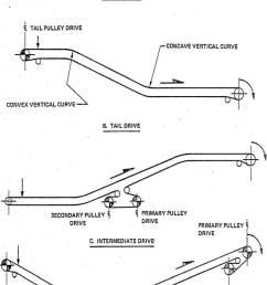 diagram of conveyor belt [ 800 x 1192 Pixel ]