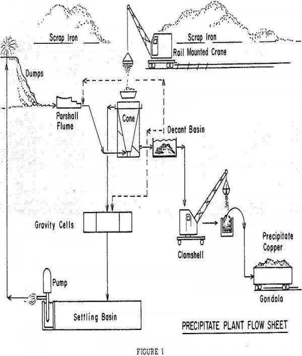 Copper Precipitation Process
