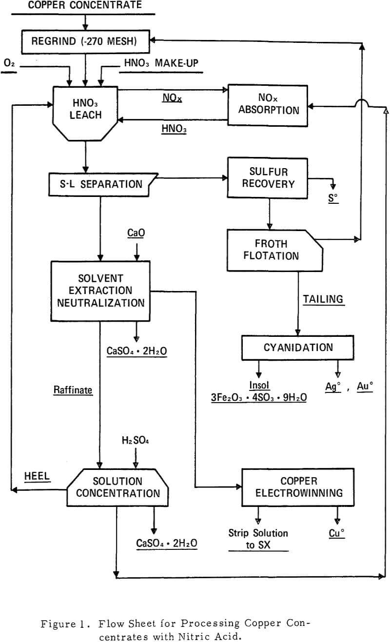 medium resolution of proces flow diagram nitric acid