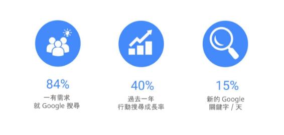 google廣告_網路行銷